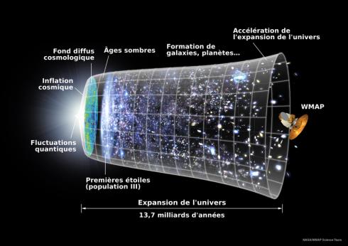 800px-Universe_Expansion_Timeline_(fr)
